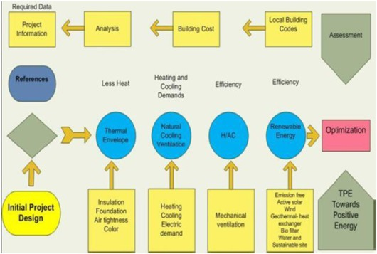 Sustainable Planning Pathway