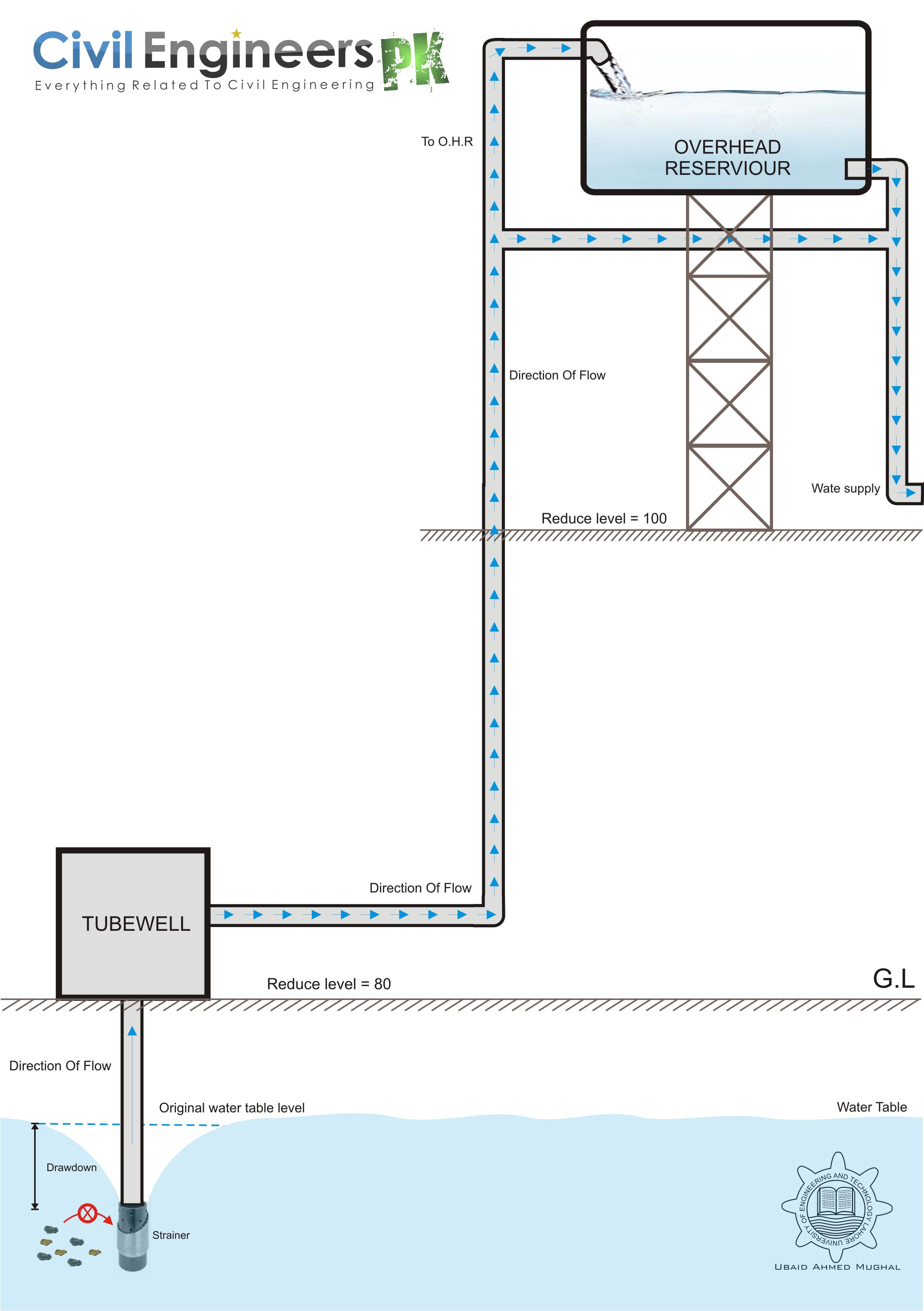 Water Supply Design - Civil Engineers PK