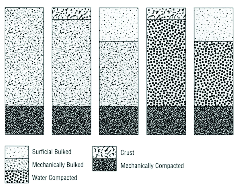 Exp 5 bulk density civil engineers pk facts about bulk density 11 sciox Images