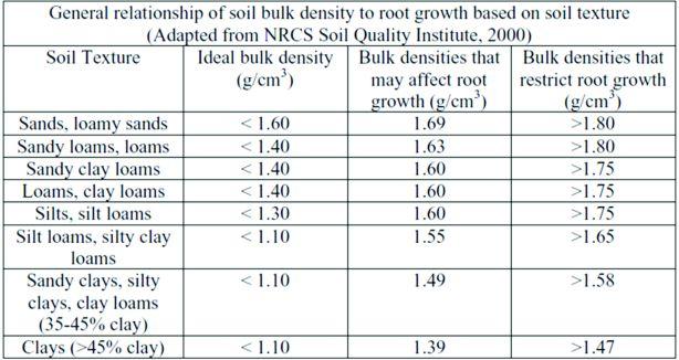 exp 5 bulk density