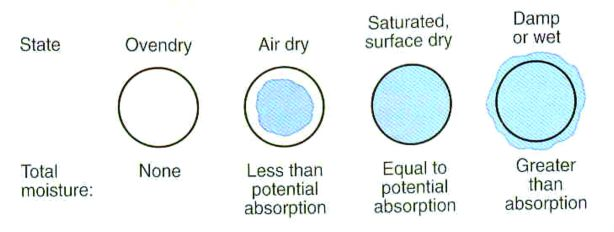 Exp 6 Relative Density Amp Water Absorption Civil Engineers Pk