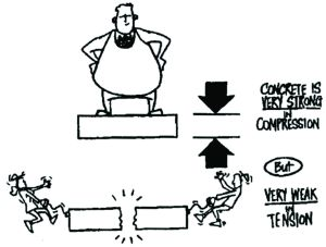 theory of tensile test engineering essay Optimize a design comparing different failure theories 311 introduction  used  in a tensile test machine where load is applied until fracture occurs this test is  usually  f (engineering) u p y σy  317 summary of this lesson different.