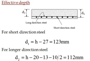 Analysis and Design of Slabs Two Way