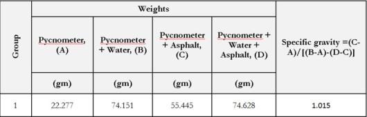 Specific Gravity of Bitumen
