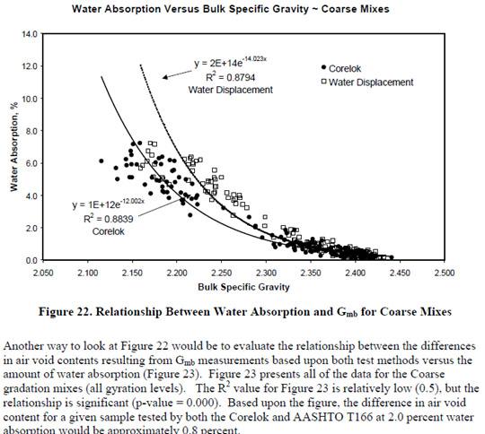 exp 3  u0026 4 specific gravity  u0026 water absorption