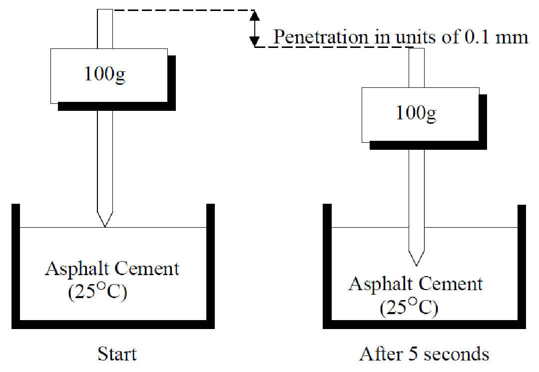 Penetration test bitumen