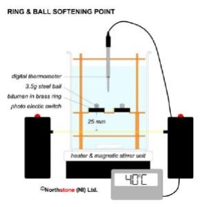 Softening Point of Bitumen