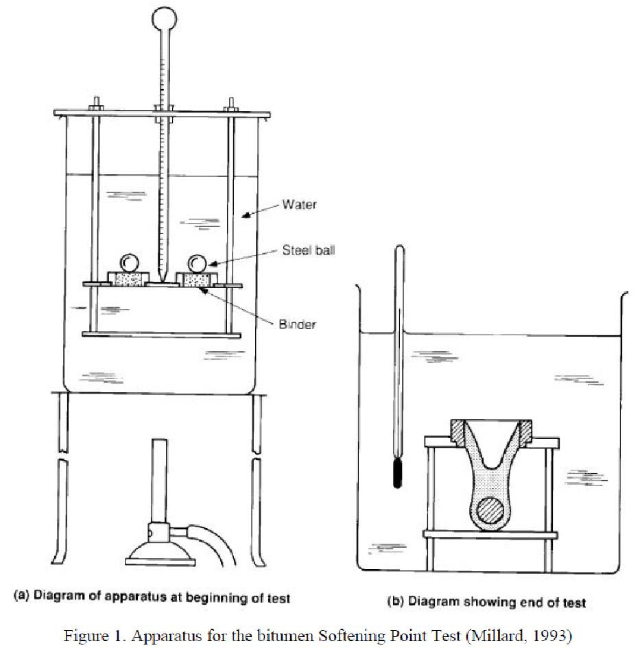 Für Penetration test bitumen