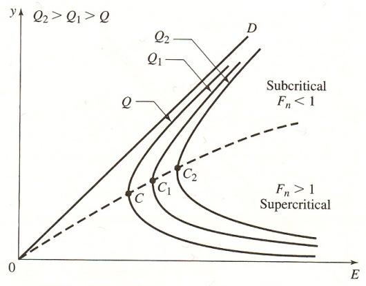 Exp 2 Specific Energy & Flow depth - Civil Engineers PK