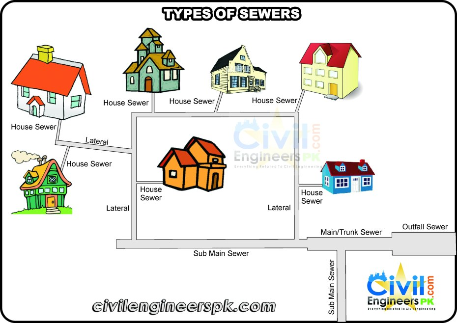 TYPES OF SEWERS1
