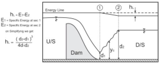 Hydraulic Jump3