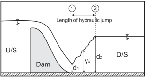 Simple Fluid Mechanics Experiment and Calculation Example
