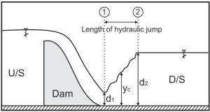 Characteristics of Hydraulic Jump